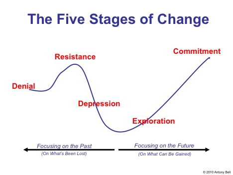 Antony Bell | The Five Stages Of Change